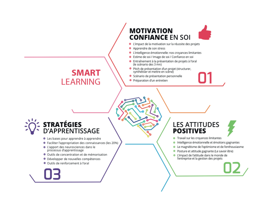 Parcours Smart Learning