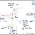 Planète design thinking