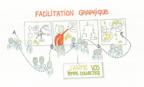 facilitation graphique momemtum.fr
